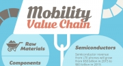 Mobility Value Chain
