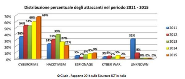 Attaccanti 2011-2015