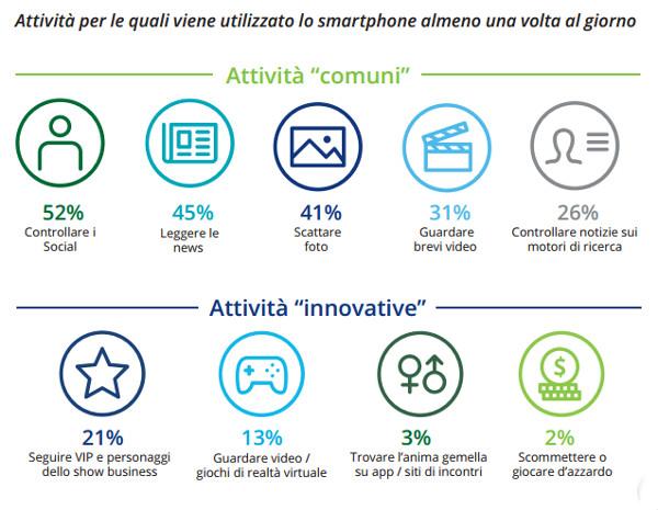 Attività smartphone