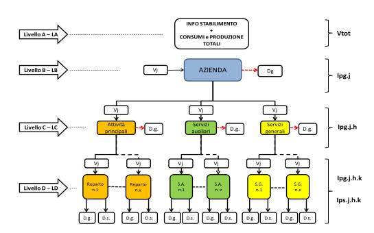Struttura energetica aziendale proposta da ENEA