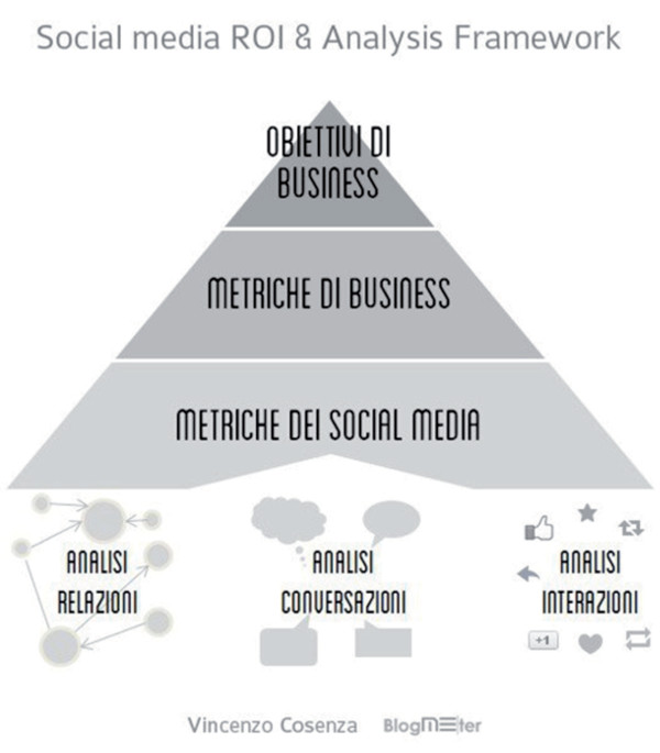 Social Media & ROI Analysis Framework