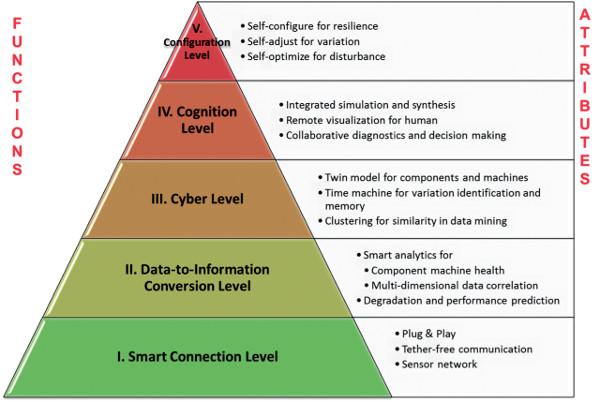L'architettura a 5 livelli di un sistema Cyberfisico