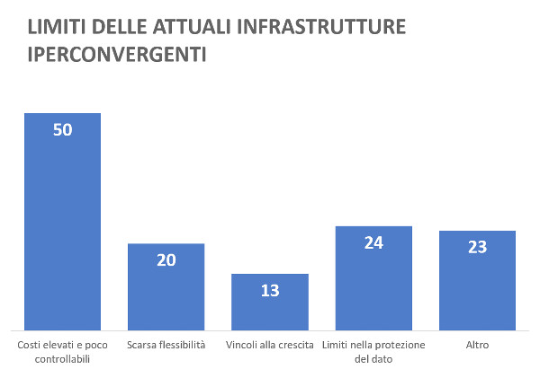Limiti delle attuali infrastrutture iperconvergenti