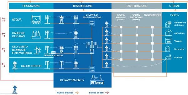 La filiera elettrica