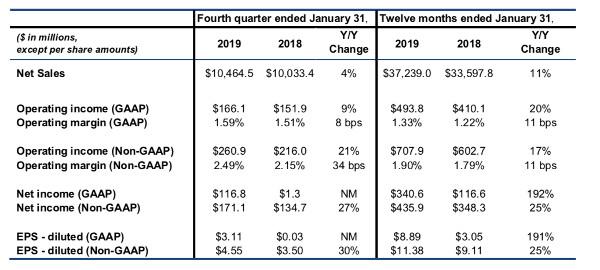 Tech Data Anno Fiscale 2019