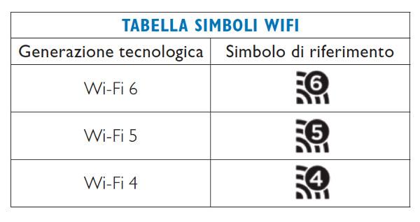 Simboli Wi-Fi