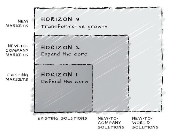 Il modello Growth Horizons sviluppato da McKinsey