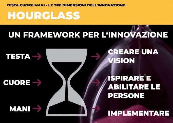 Hourglass è un framework dedicato allo sviluppo di progetti e cultura dell'innovazione in azienda ideato da Digital Seed e Innovation Colors