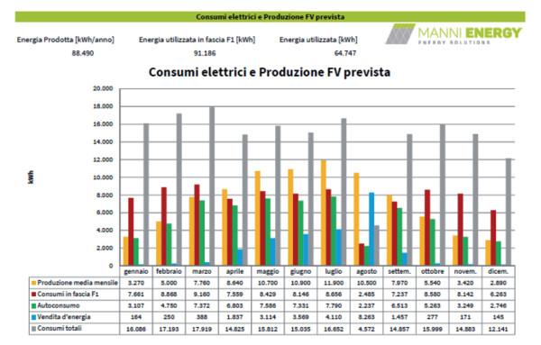 Esempio di bilancio energetico per lo studio di fattibilità di un impianto fotovoltaico a tetto da 80 kWp.