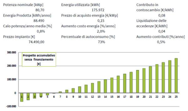 Esempio di bilancio elettrico per lo studio di fattibilità di un impianto fotovoltaico a tetto da 1 MWp.