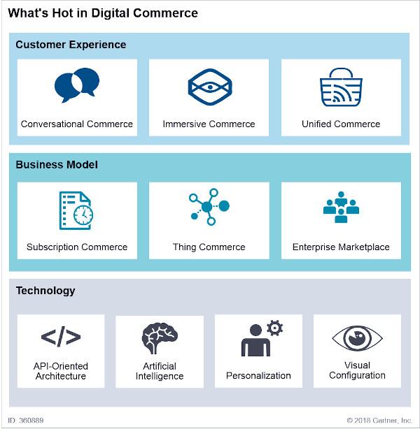 I temi caldi del Digital Commerce