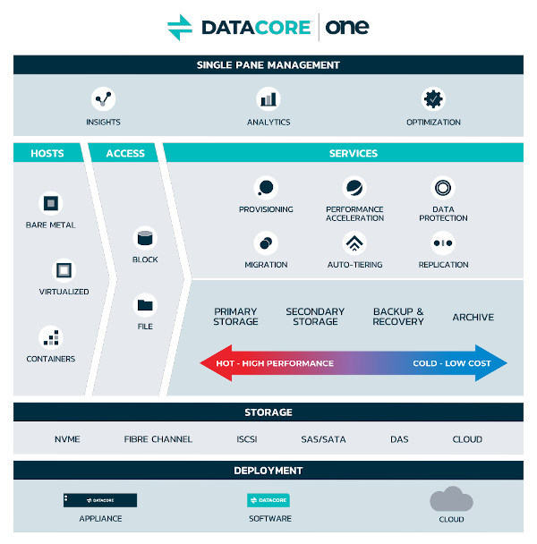 DataCore One