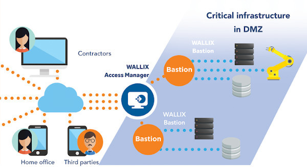 Wallix Access Manager